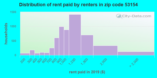 Rent paid by renters in 2015 in zip code 53154