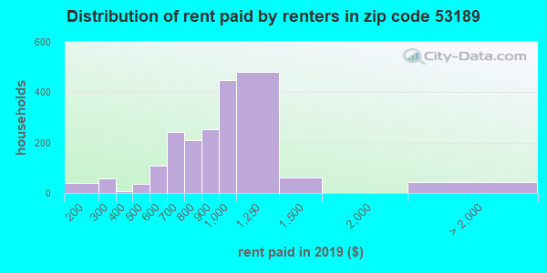 53189 rent paid by renters