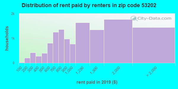 53202 rent paid by renters