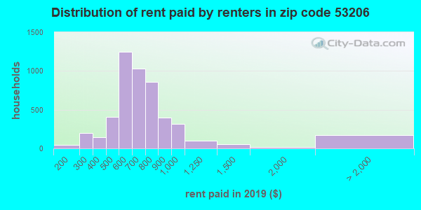 Rent paid by renters in 2015 in zip code 53206