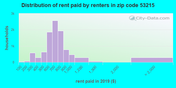 53215 rent paid by renters