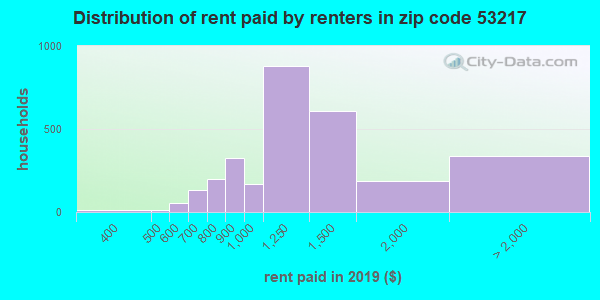 53217 rent paid by renters