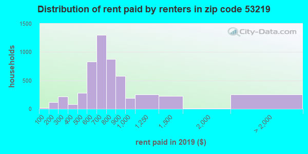 53219 rent paid by renters