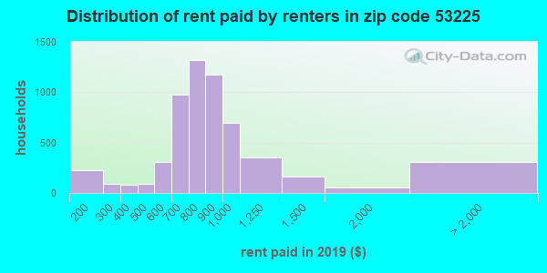 53225 rent paid by renters