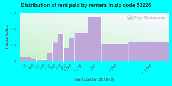 53226 rent paid by renters