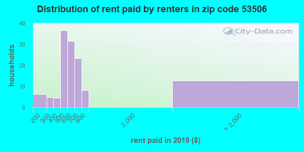 53506 rent paid by renters
