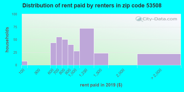 53508 rent paid by renters