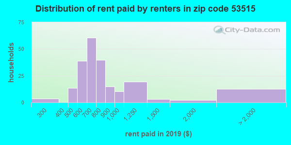 53515 rent paid by renters