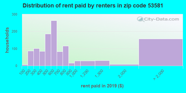 53581 rent paid by renters