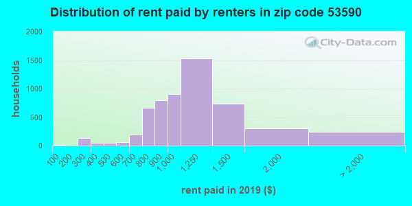 53590 rent paid by renters