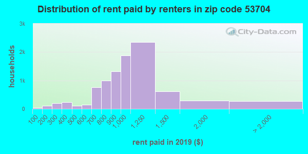 53704 rent paid by renters