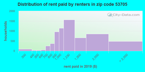 53705 rent paid by renters