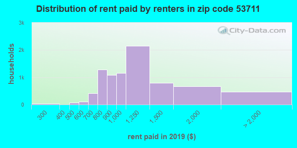 53711 rent paid by renters