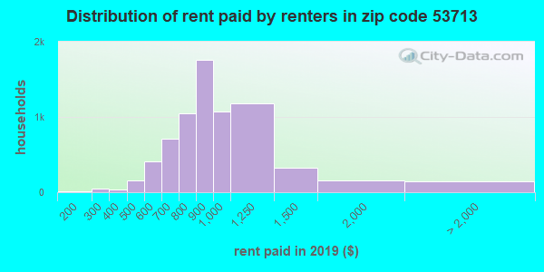 Rent paid by renters in 2013 in zip code 53713