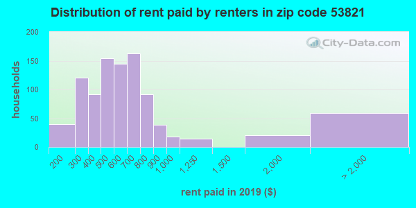 53821 rent paid by renters