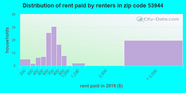 53944 rent paid by renters