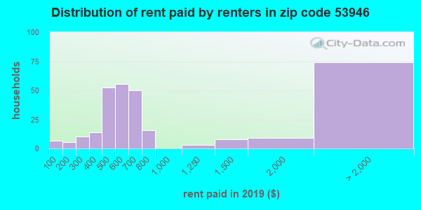 53946 rent paid by renters