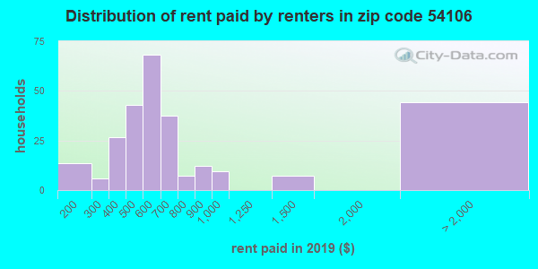 54106 rent paid by renters