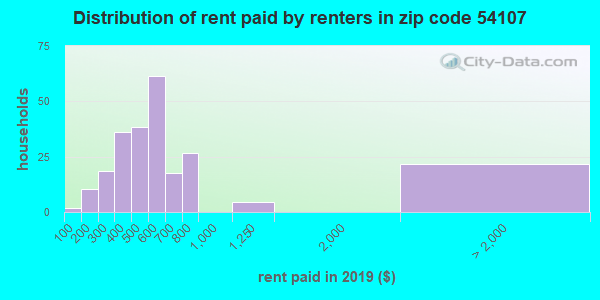 54107 rent paid by renters