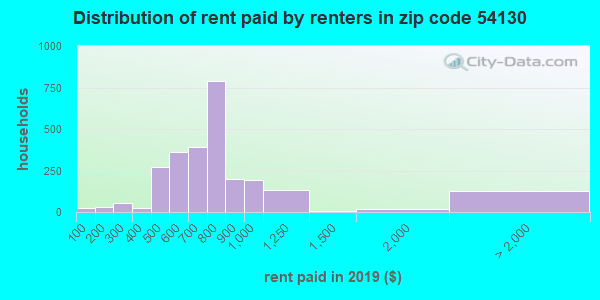54130 rent paid by renters