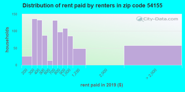 54155 rent paid by renters