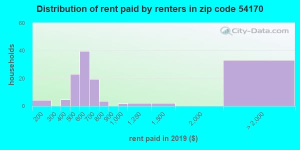 54170 rent paid by renters