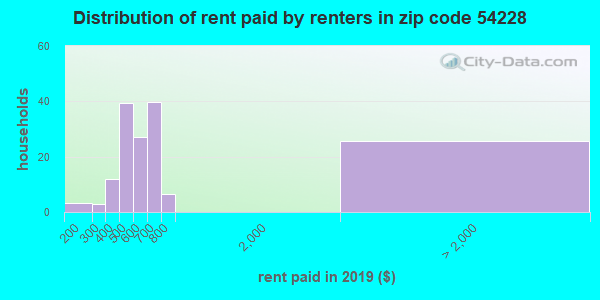54228 rent paid by renters