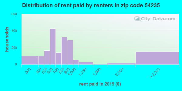Rent paid by renters in 2013 in zip code 54235