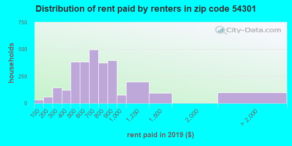 54301 rent paid by renters