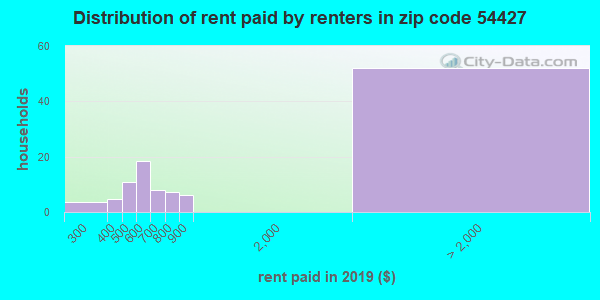 54427 rent paid by renters