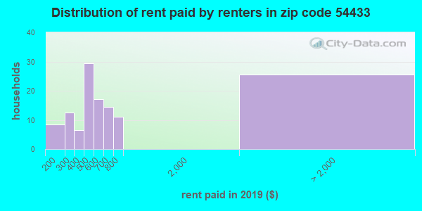 54433 rent paid by renters