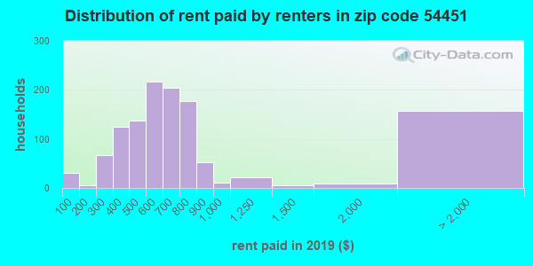 54451 rent paid by renters