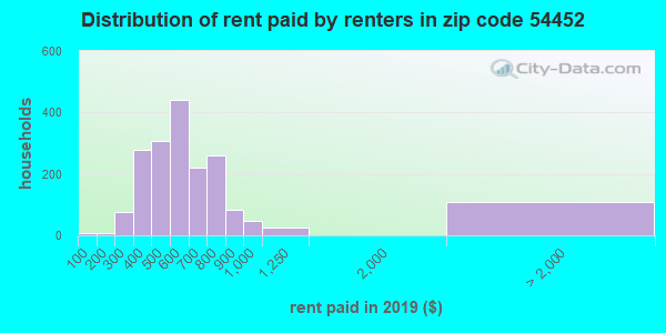 54452 rent paid by renters