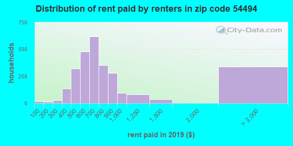 54494 rent paid by renters