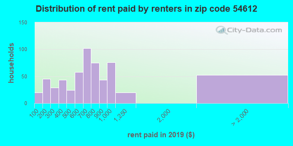 54612 rent paid by renters