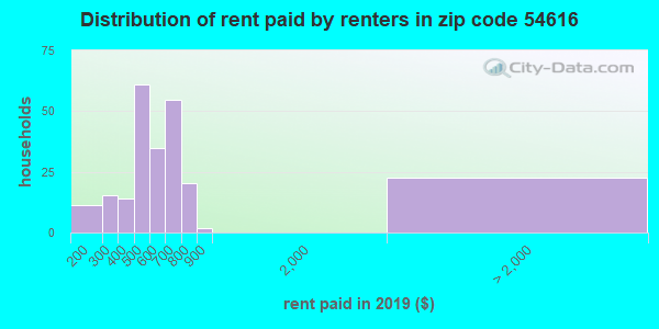 54616 rent paid by renters