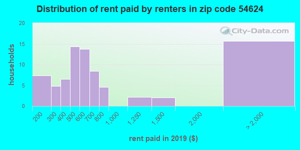 54624 rent paid by renters