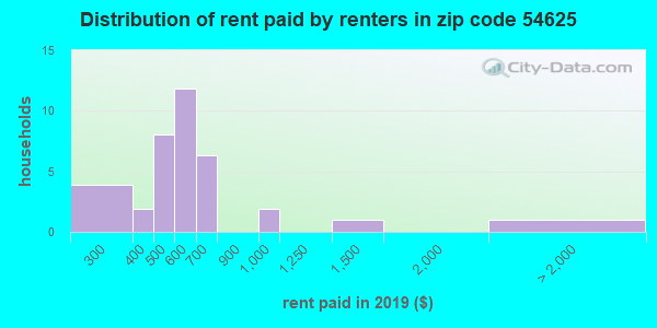 54625 rent paid by renters