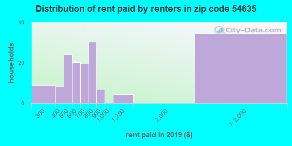 54635 rent paid by renters