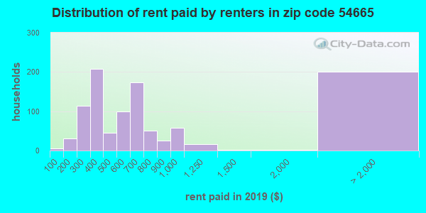 54665 rent paid by renters
