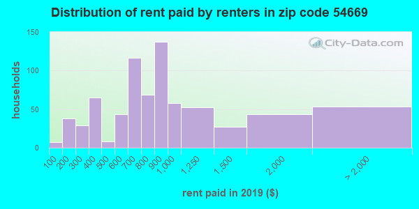 54669 rent paid by renters