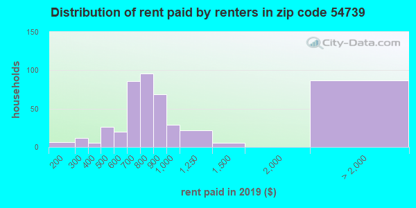 54739 rent paid by renters