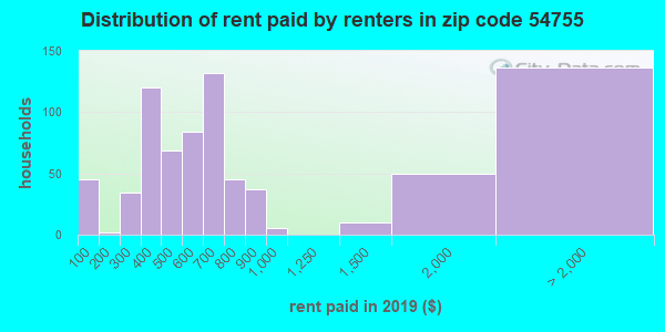 54755 rent paid by renters