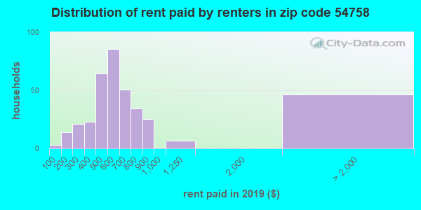 54758 rent paid by renters