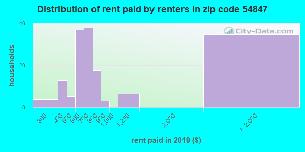 54847 rent paid by renters