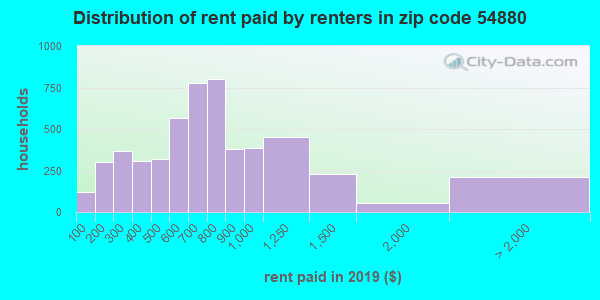 54880 rent paid by renters