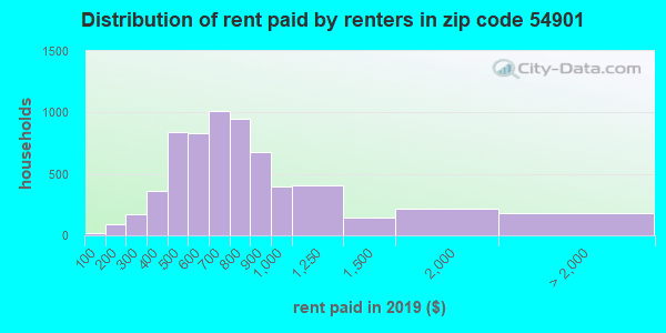 54901 rent paid by renters