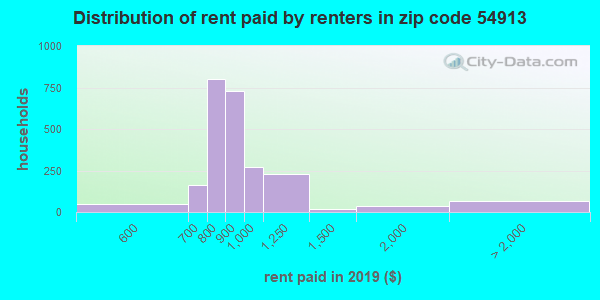54913 rent paid by renters