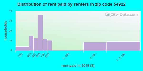 54922 rent paid by renters