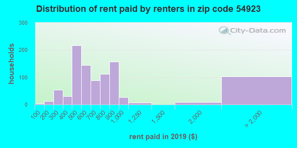54923 rent paid by renters